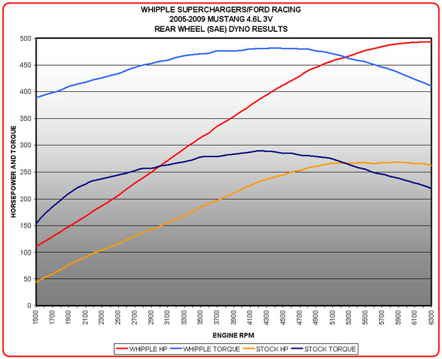 FRPP/Whipple Mustang Supercharger Dyno Chart
