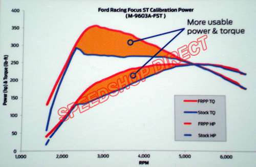 M-9603A-FST FOCUS ST PERFORMANCE CALIBRATION DYNO GRAPH